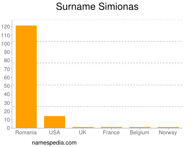 Surname Simionas