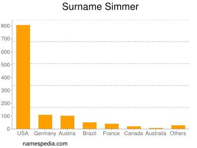 Surname Simmer