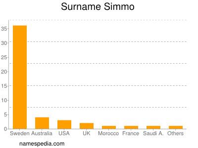Surname Simmo