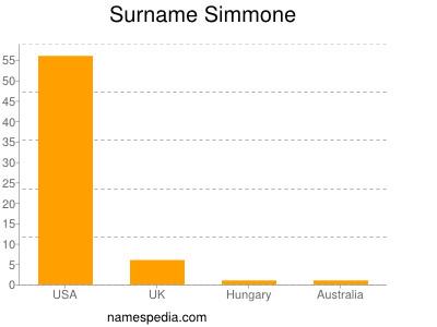 Surname Simmone