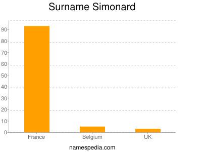 Surname Simonard