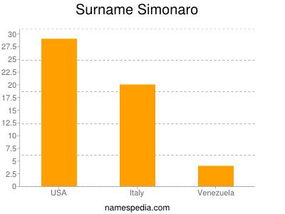 Surname Simonaro