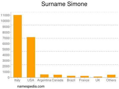 Surname Simone