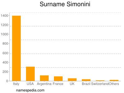 Surname Simonini