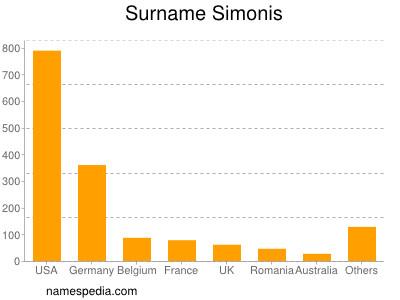 Surname Simonis