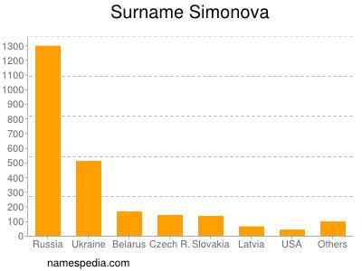 Surname Simonova