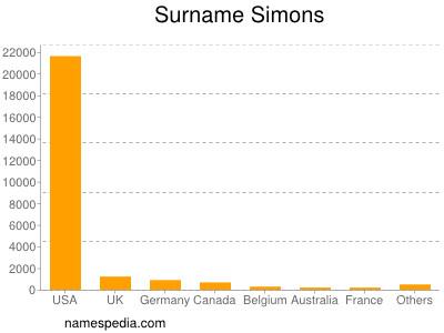 Surname Simons