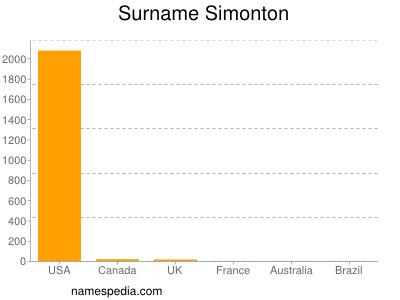 Surname Simonton