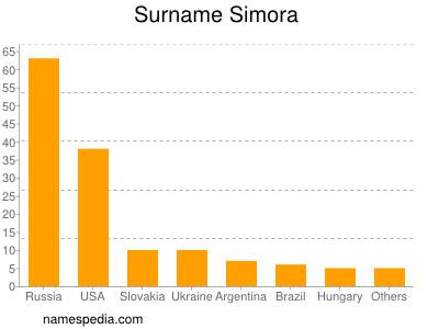 Surname Simora
