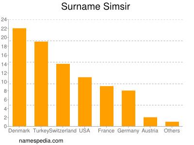 Surname Simsir