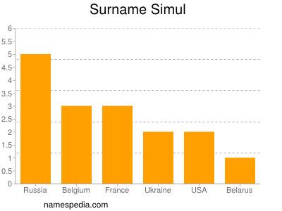 Surname Simul