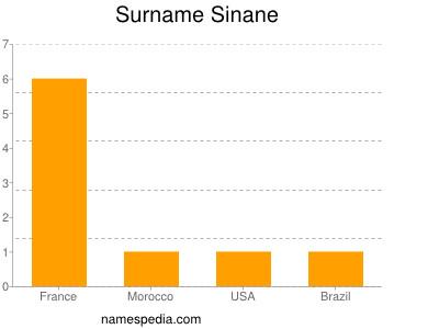 Surname Sinane