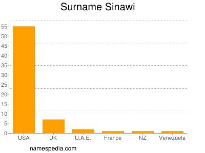 Surname Sinawi