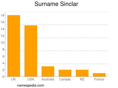 Surname Sinclar