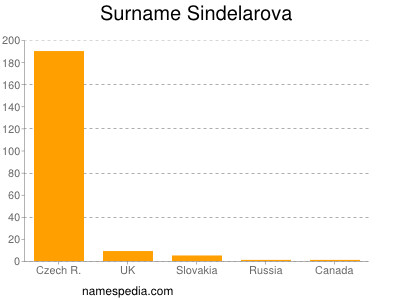 Surname Sindelarova