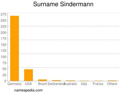 Surname Sindermann