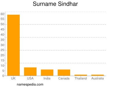 Surname Sindhar