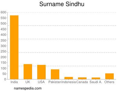 Surname Sindhu