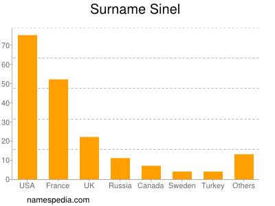 Surname Sinel