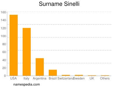 Surname Sinelli