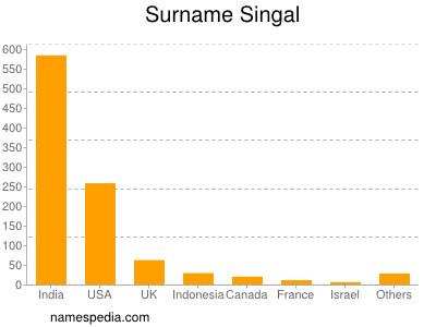 Surname Singal