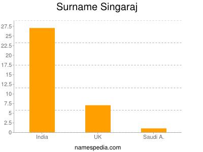 Surname Singaraj