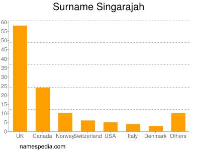Surname Singarajah