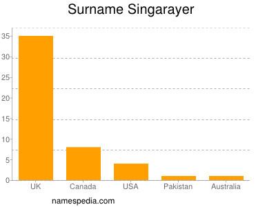 Surname Singarayer