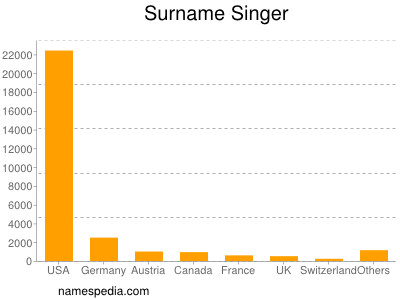 Surname Singer