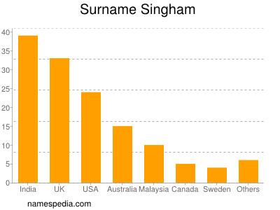 Surname Singham