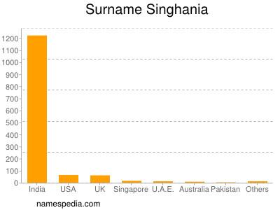 Surname Singhania