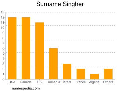 Surname Singher