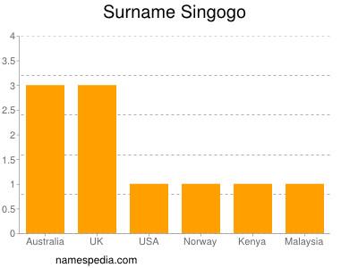 Surname Singogo
