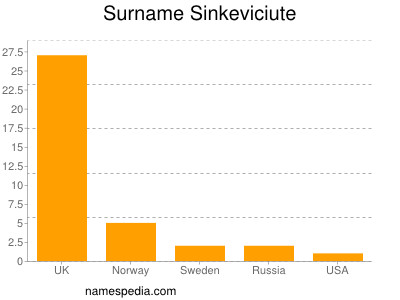 Surname Sinkeviciute