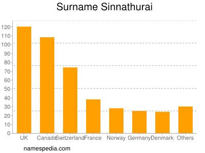 Surname Sinnathurai