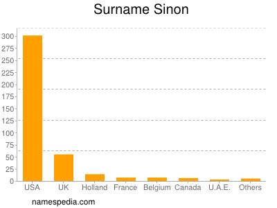 Surname Sinon