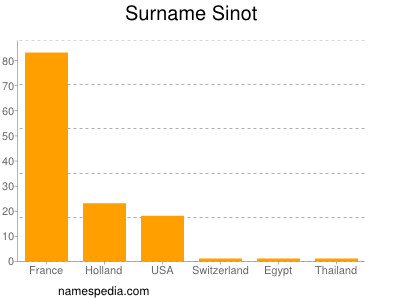 Surname Sinot