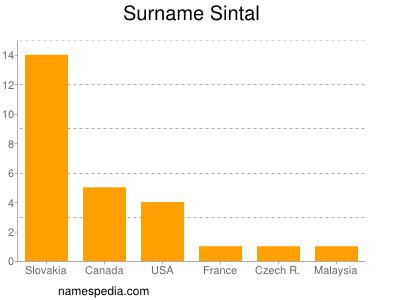 Surname Sintal