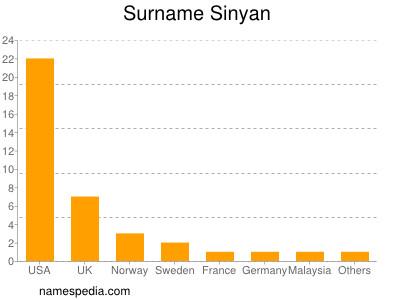 Surname Sinyan