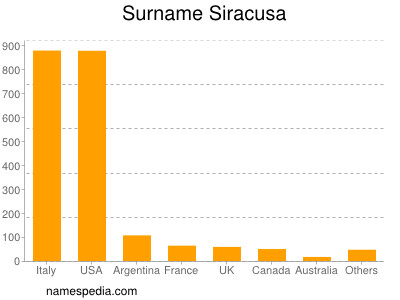 Surname Siracusa
