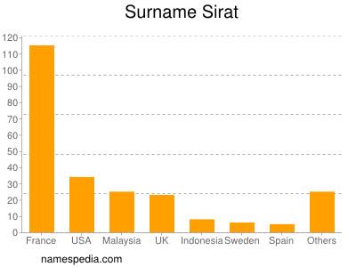 Surname Sirat