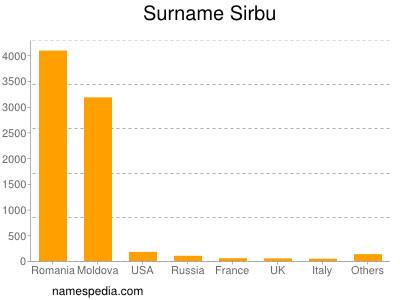 Surname Sirbu