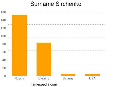 Surname Sirchenko