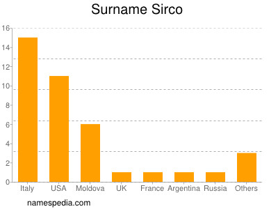Surname Sirco
