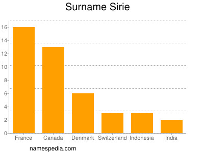 Surname Sirie