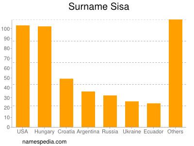 Surname Sisa
