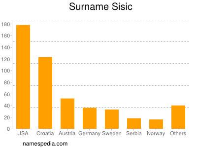 Surname Sisic