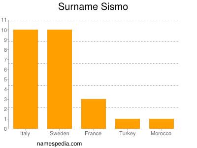 Surname Sismo