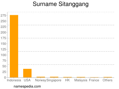 Surname Sitanggang