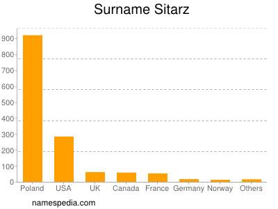 Surname Sitarz